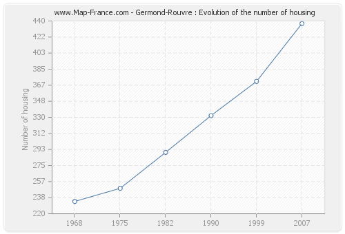 Germond-Rouvre : Evolution of the number of housing