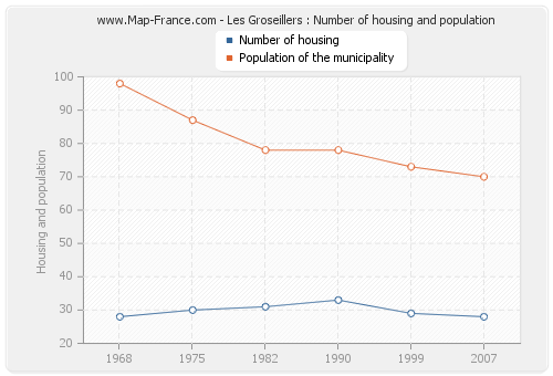 Les Groseillers : Number of housing and population