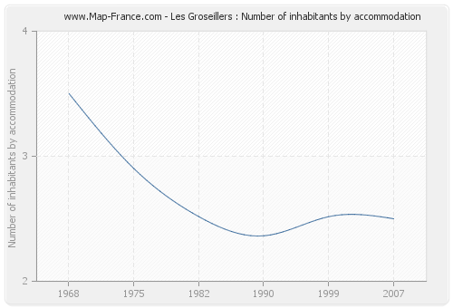 Les Groseillers : Number of inhabitants by accommodation