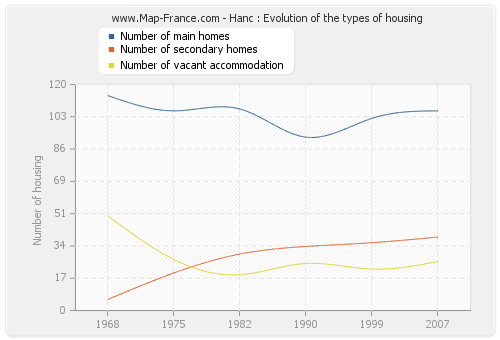Hanc : Evolution of the types of housing