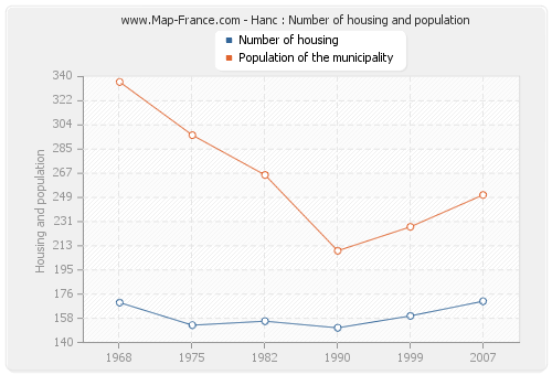 Hanc : Number of housing and population