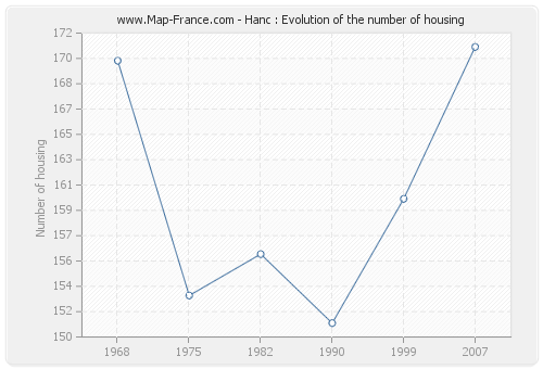 Hanc : Evolution of the number of housing