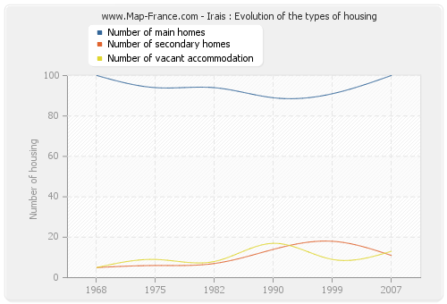 Irais : Evolution of the types of housing