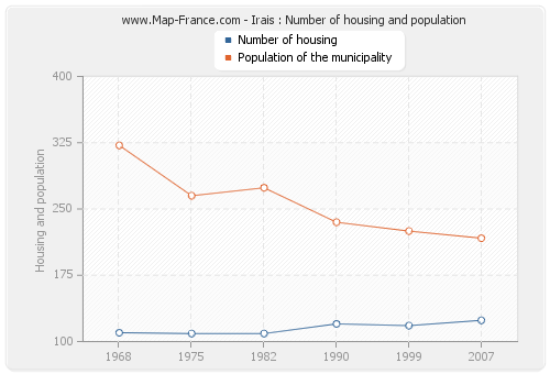 Irais : Number of housing and population