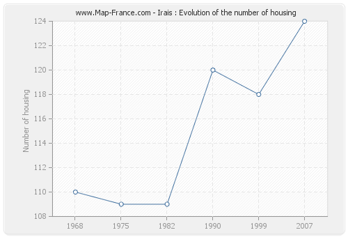 Irais : Evolution of the number of housing