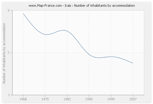 Irais : Number of inhabitants by accommodation