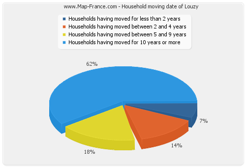 Household moving date of Louzy