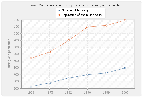 Louzy : Number of housing and population