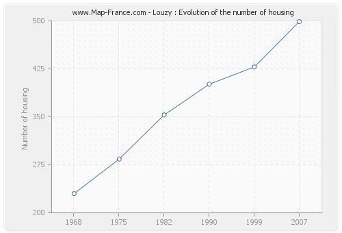 Louzy : Evolution of the number of housing