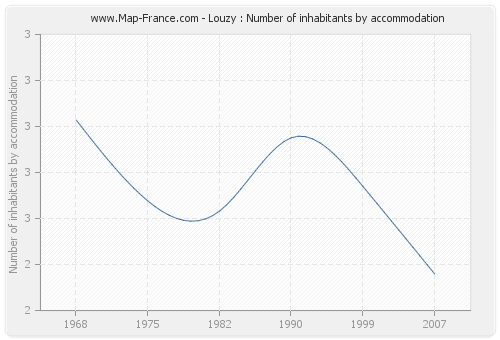 Louzy : Number of inhabitants by accommodation
