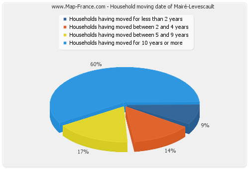 Household moving date of Mairé-Levescault