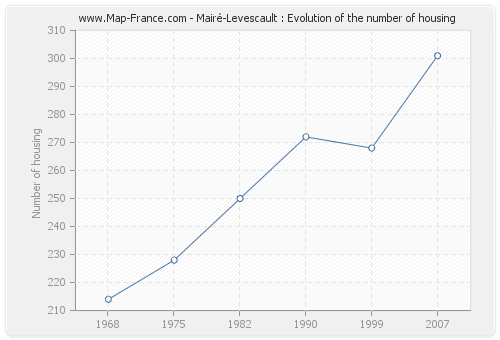 Mairé-Levescault : Evolution of the number of housing