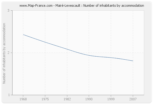 Mairé-Levescault : Number of inhabitants by accommodation