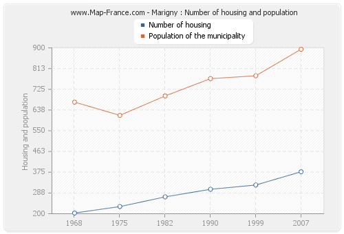 Marigny : Number of housing and population