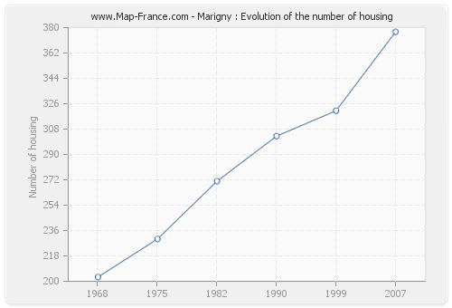 Marigny : Evolution of the number of housing