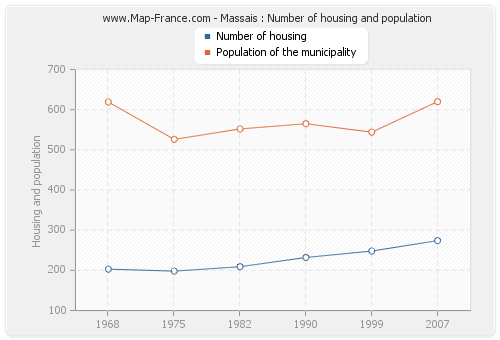 Massais : Number of housing and population