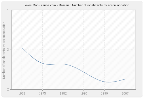 Massais : Number of inhabitants by accommodation