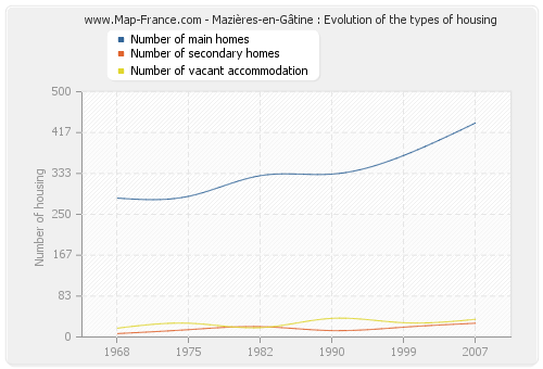 Mazières-en-Gâtine : Evolution of the types of housing