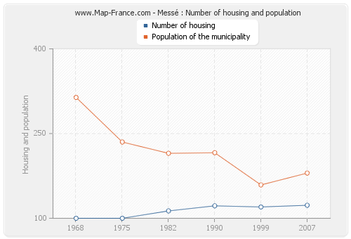 Messé : Number of housing and population