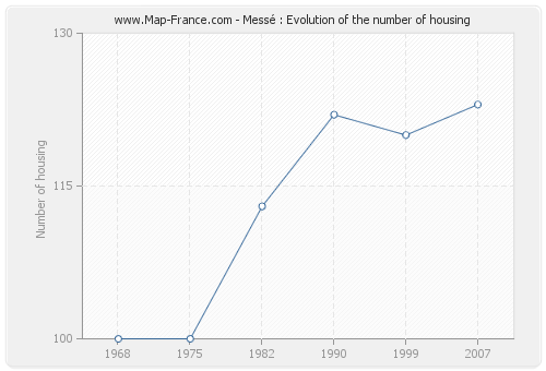 Messé : Evolution of the number of housing