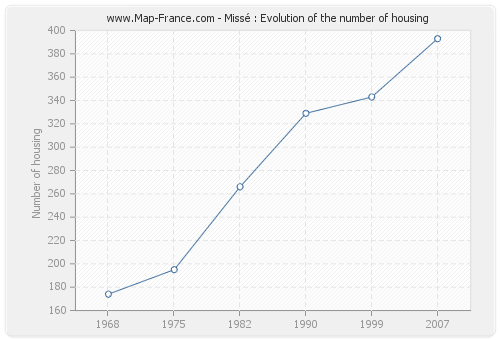 Missé : Evolution of the number of housing
