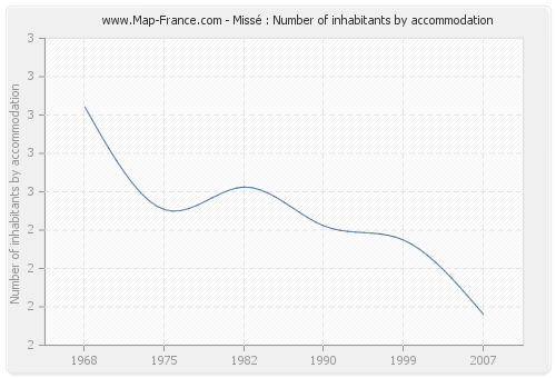 Missé : Number of inhabitants by accommodation