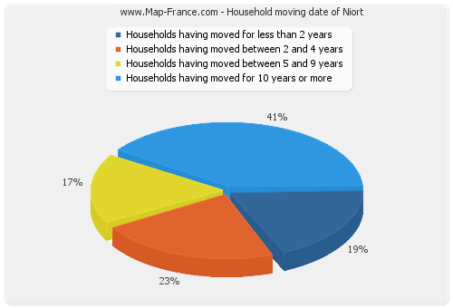 Household moving date of Niort