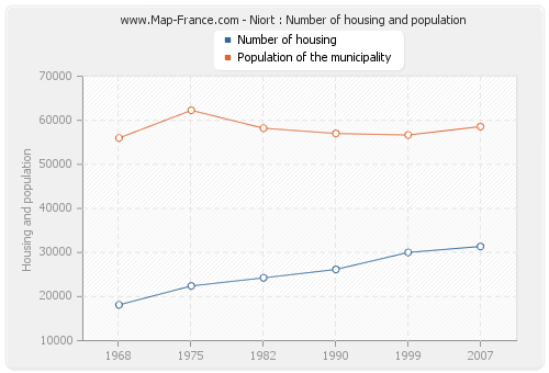 Niort : Number of housing and population