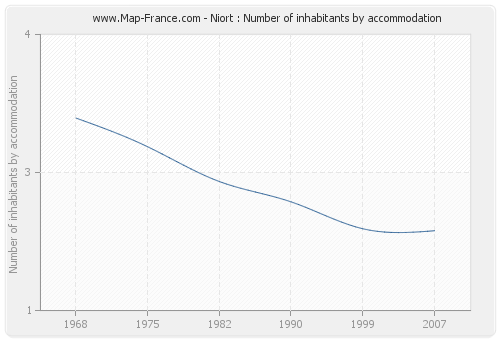 Niort : Number of inhabitants by accommodation