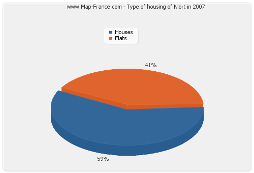 Type of housing of Niort in 2007
