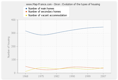 Oiron : Evolution of the types of housing