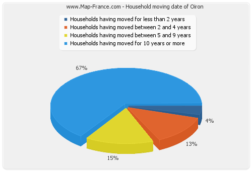 Household moving date of Oiron