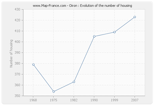 Oiron : Evolution of the number of housing