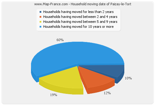 Household moving date of Paizay-le-Tort
