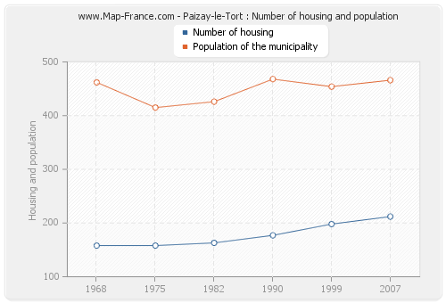 Paizay-le-Tort : Number of housing and population