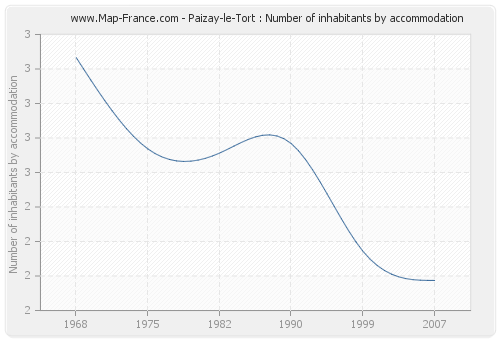 Paizay-le-Tort : Number of inhabitants by accommodation