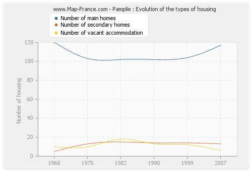 Pamplie : Evolution of the types of housing