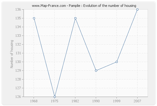 Pamplie : Evolution of the number of housing