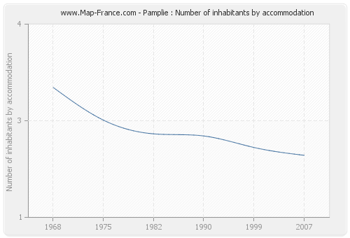 Pamplie : Number of inhabitants by accommodation