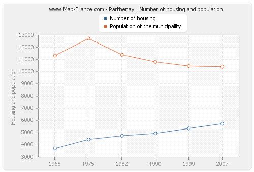 Parthenay : Number of housing and population