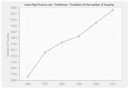 Parthenay : Evolution of the number of housing