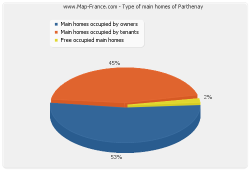 Type of main homes of Parthenay