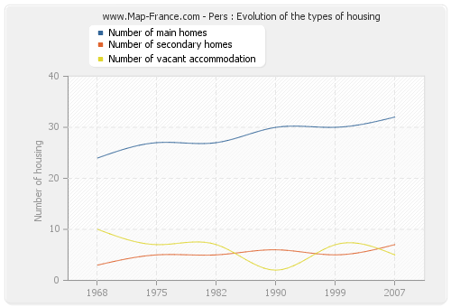 Pers : Evolution of the types of housing