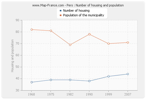 Pers : Number of housing and population