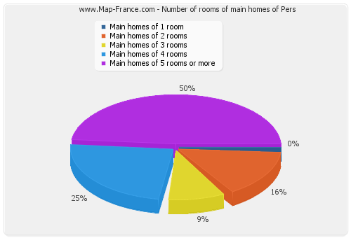 Number of rooms of main homes of Pers