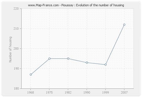 Pioussay : Evolution of the number of housing