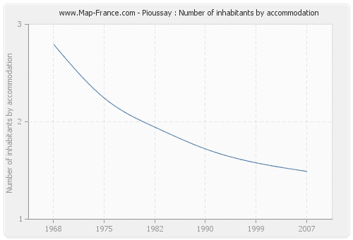Pioussay : Number of inhabitants by accommodation