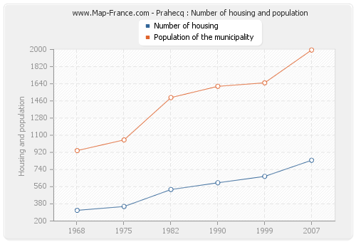 Prahecq : Number of housing and population