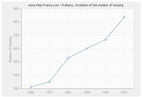 Prahecq : Evolution of the number of housing