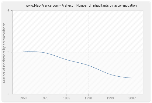 Prahecq : Number of inhabitants by accommodation